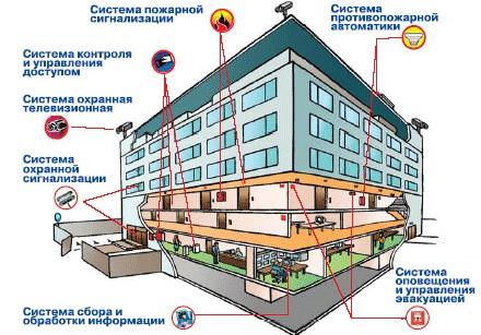Организация комплексной системы безопасности в трехэтажном здании ВНИИКП